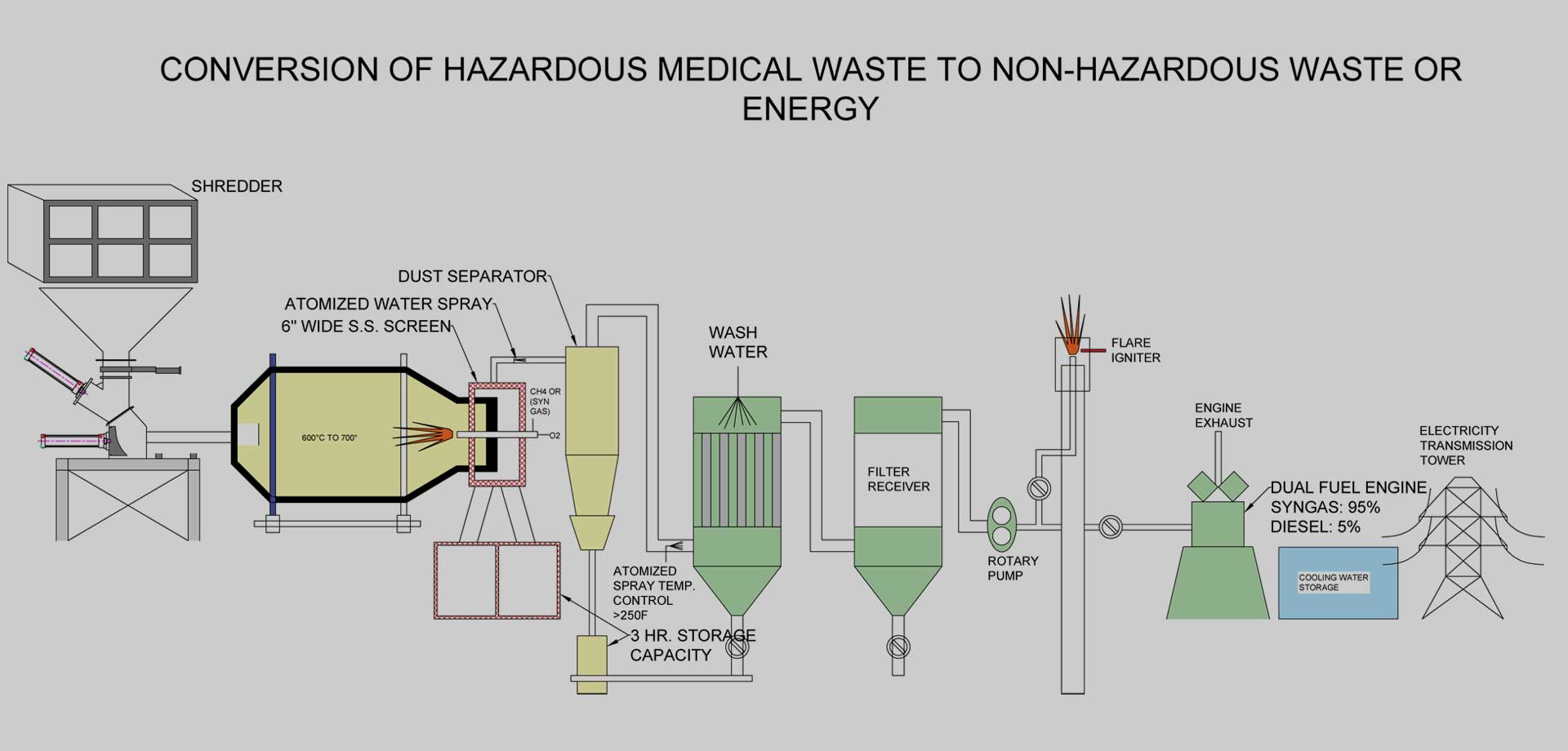 Reliance Medical Waste Energy